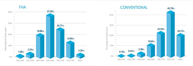 fha vs conventional graph