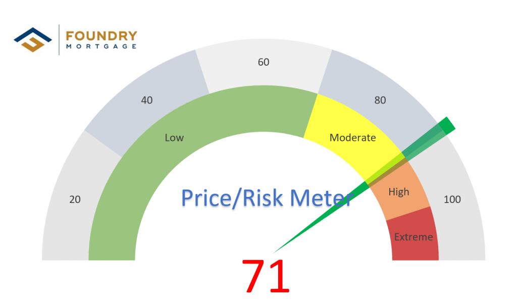 Foundry Risk Meter