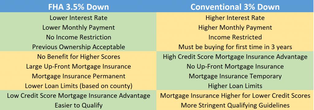 fha vs conventional comparison